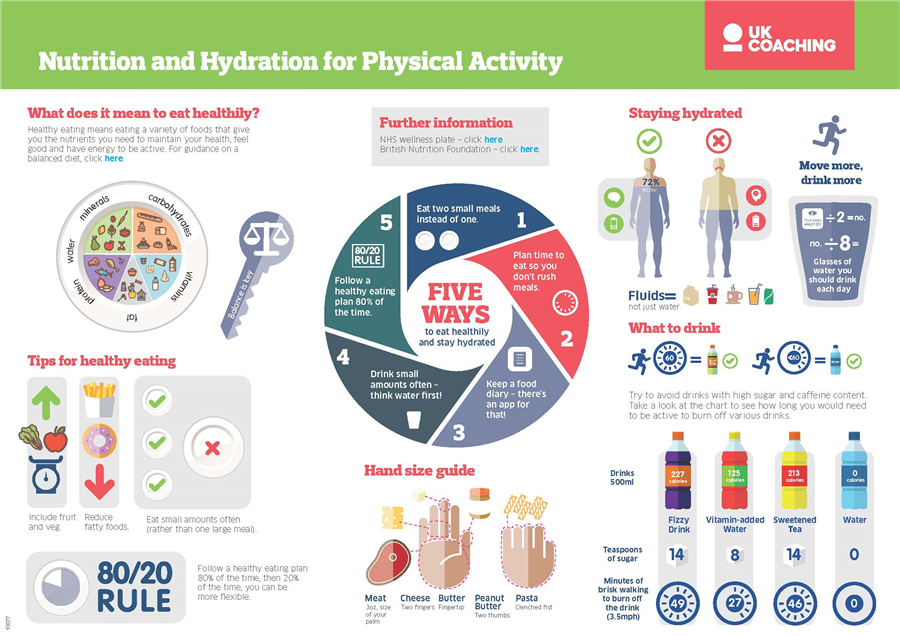 Nutrition and Hydration for Physical Activity