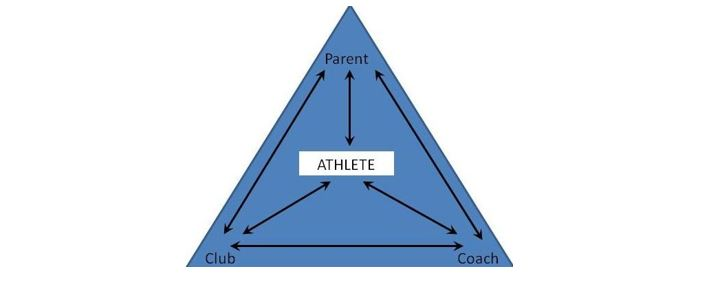 Graphic depicting the relationship between athlete, parent, club and coach and how the latter three should all prioritise the athlete