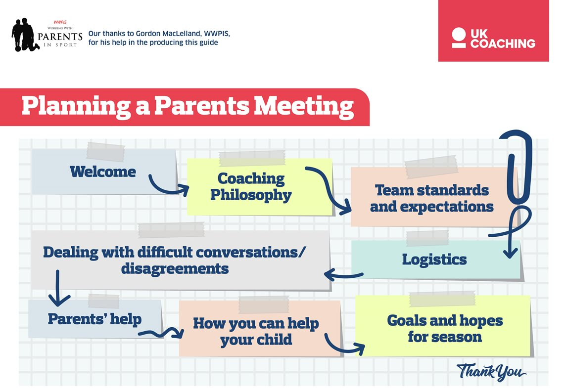 Infographic depicting a template for parents' meetings