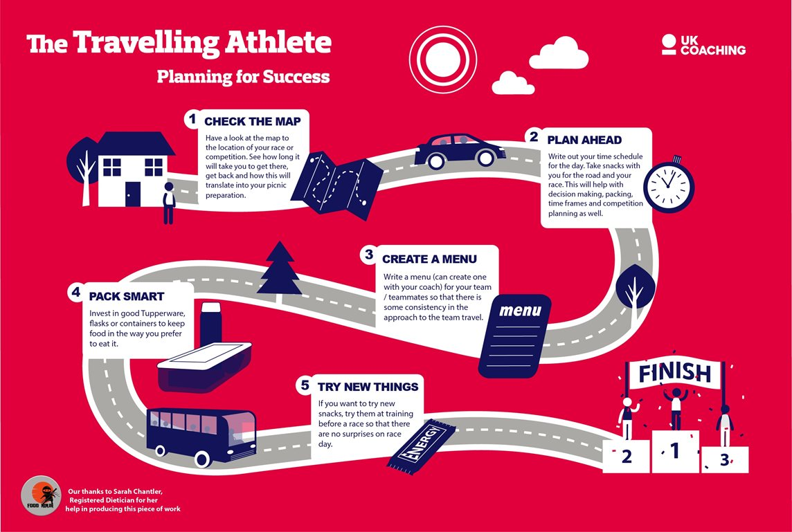Infographic depicting the 'road to success' for planning food for travelling athletes, starting with writing out a schedule and packing effectively