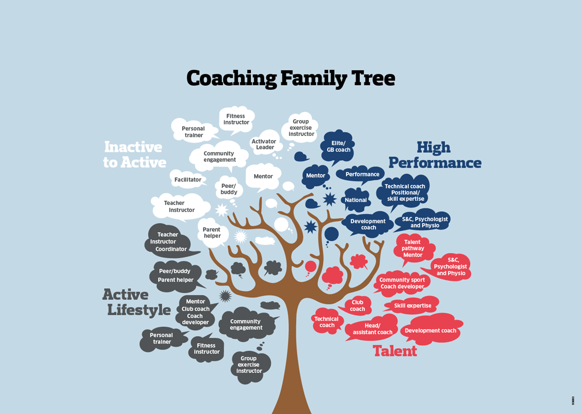 Tree depicting over 25 different names for coaching roles including everything from exercise instructor to teacher and parent helper to a performance GB Coach